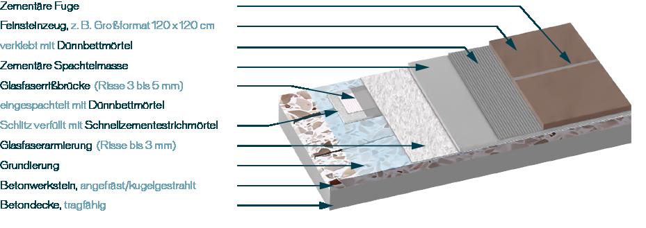 Die Richtige Fliesenverlegung Im Objektbereich Rüttel Oder - Fliesen im mörtelbett